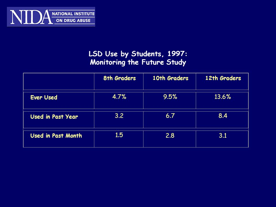 LSD Use by Students, 1997: Monitoring the Future Study