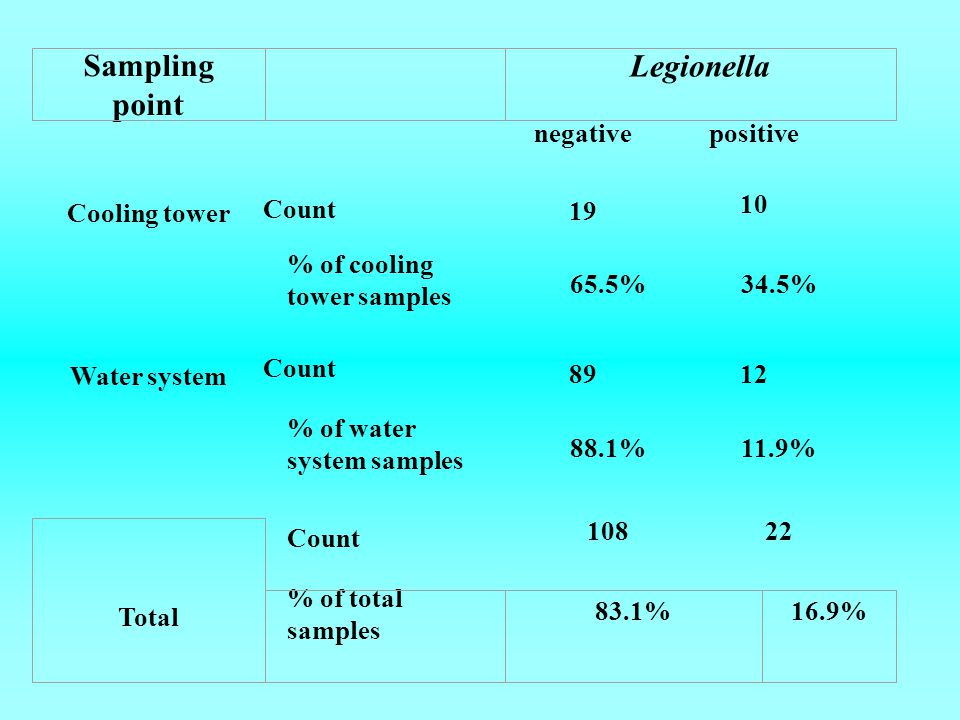 Sampling point Legionella negative positive Cooling tower Count 19 10