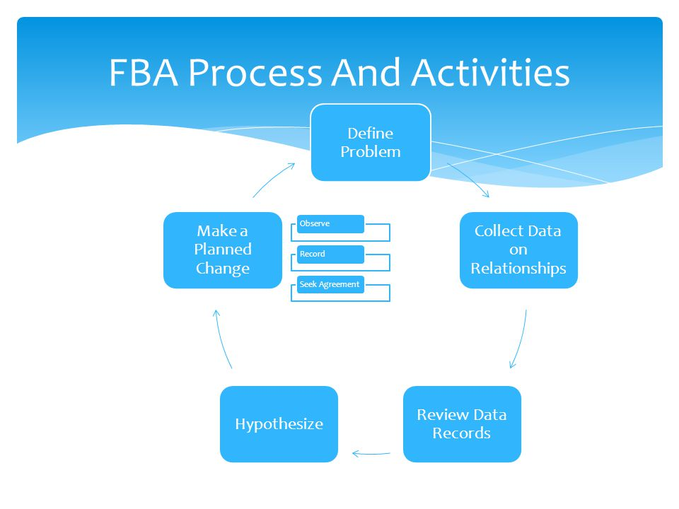 FBA Process And Activities