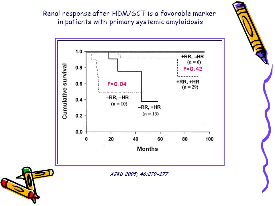 Renal response after HDM/SCT is a favorable marker