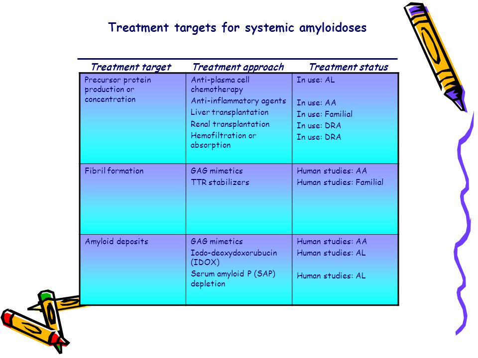 Treatment targets for systemic amyloidoses