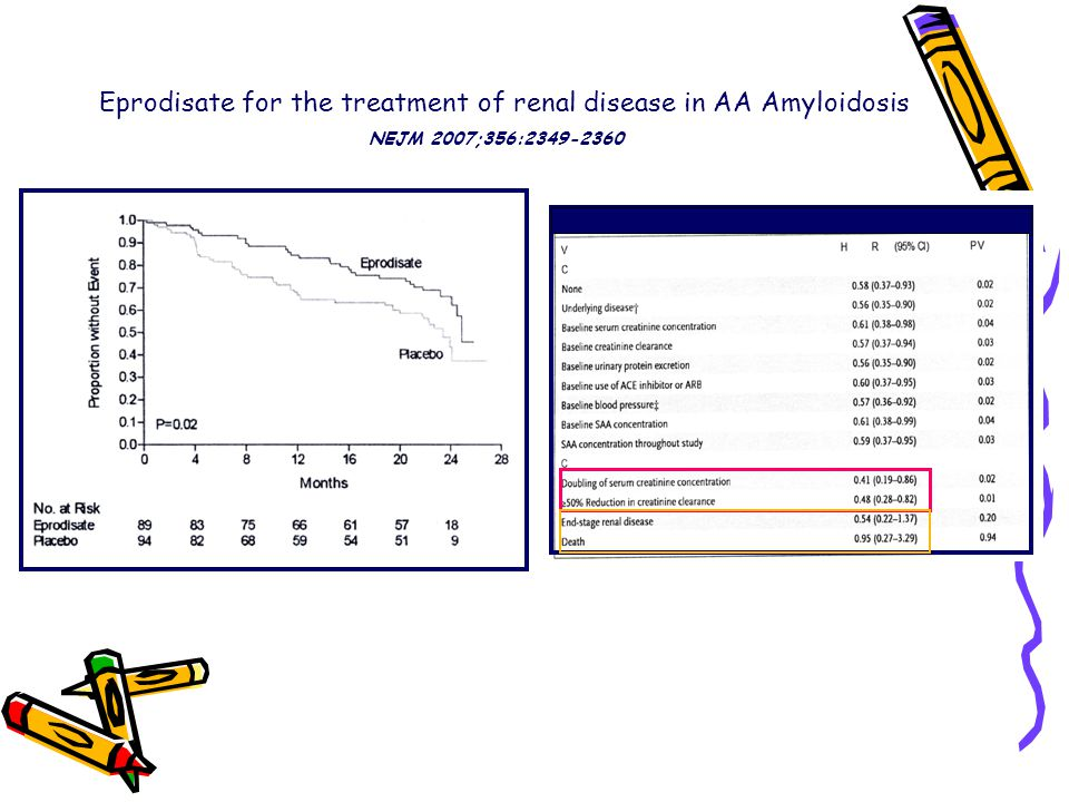 Eprodisate for the treatment of renal disease in AA Amyloidosis