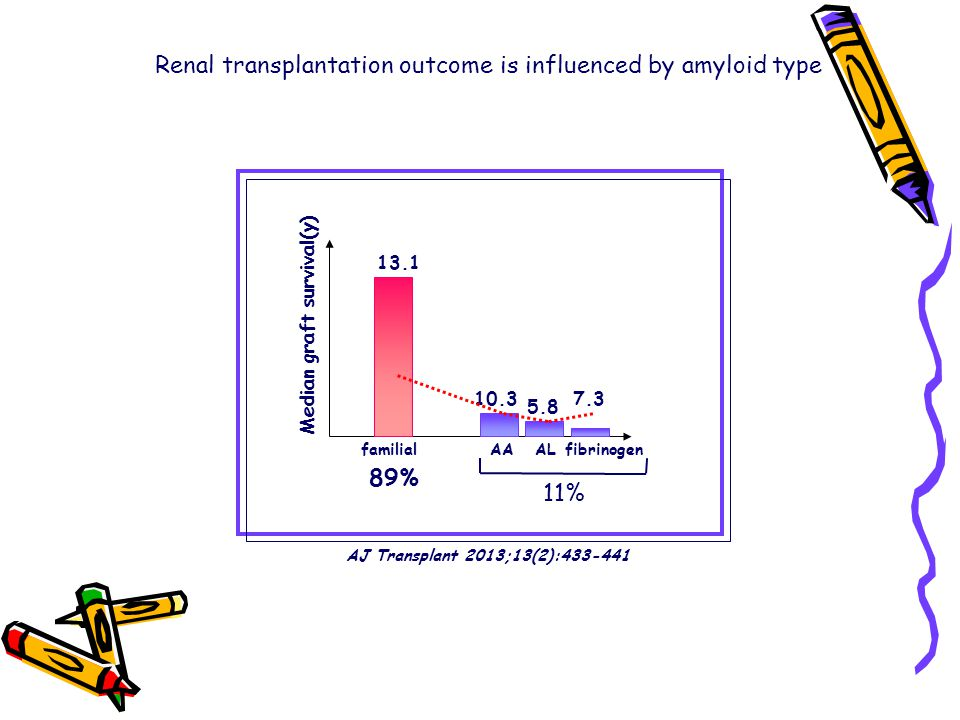 Renal transplantation outcome is influenced by amyloid type