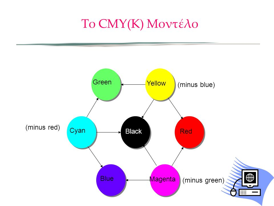 Το CMY(K) Μοντέλο Magenta Red Yellow Green Cyan Blue Black