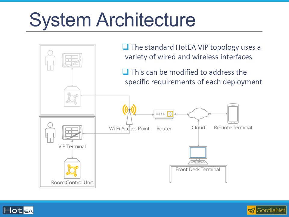 System Architecture The standard HotΕΛ VIP topology uses a variety of wired and wireless interfaces.