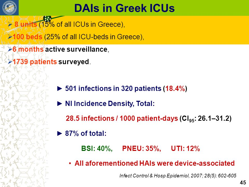 DAIs in Greek ICUs 8 units (15% of all ICUs in Greece),