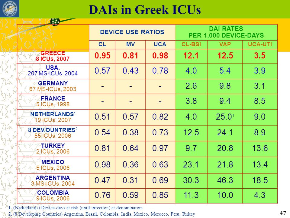 DAIs in Greek ICUs DEVICE USE RATIOS. DAI RATES. PER 1,000 DEVICE-DAYS. CL. MV. UCA. CL-BSI. VAP.