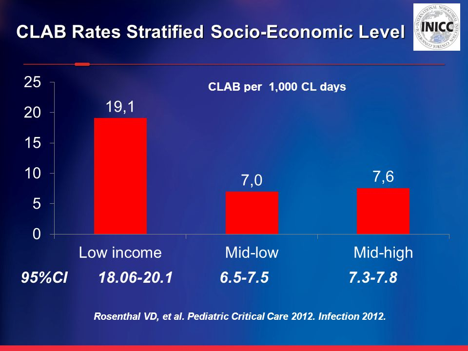 CLAB Rates Stratified Socio-Economic Level