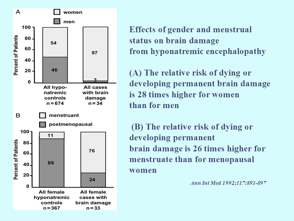 Effects of gender and menstrual status on brain damage from hyponatremic encephalopathy (A) The relative risk of dying or developing permanent brain damage is 28 times higher for women than for men (B) The relative risk of dying or developing permanent brain damage is 26 times higher for menstruate than for menopausal women