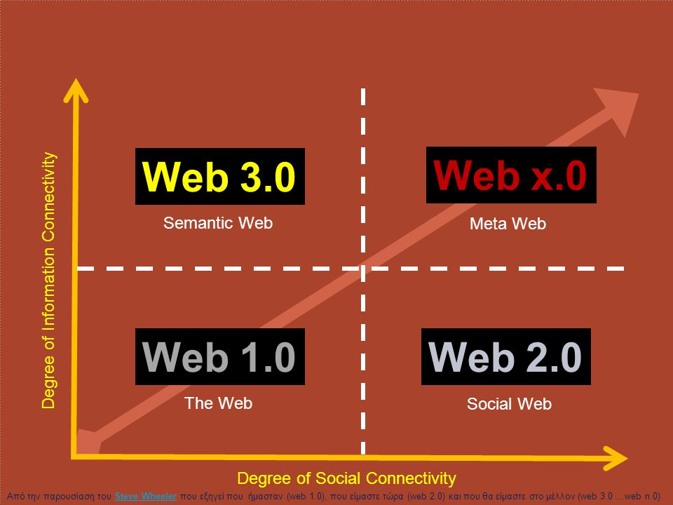 Web 3.0 Web x.0 Web 1.0 Web 2.0 Degree of Information Connectivity