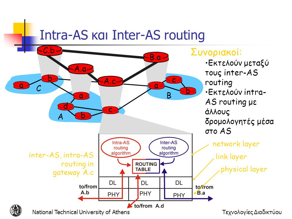 Intra-AS και Inter-AS routing