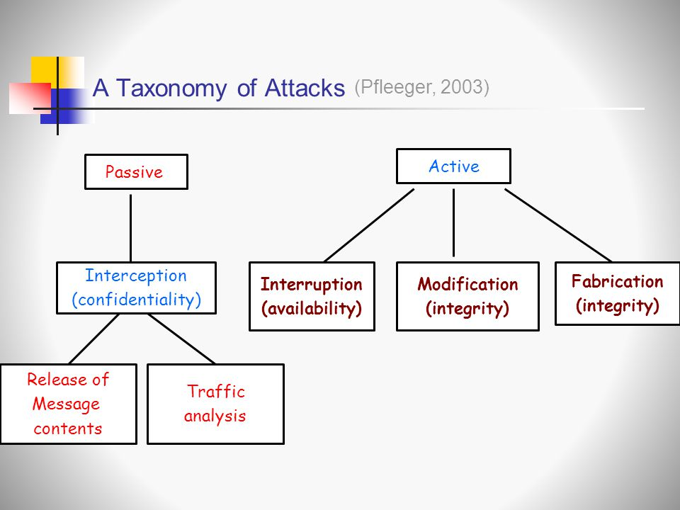 A Taxonomy of Attacks (Pfleeger, 2003) Active Modification (integrity)