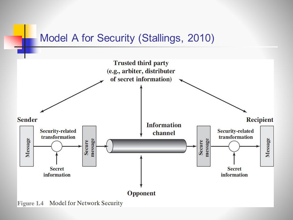 Model A for Security (Stallings, 2010)
