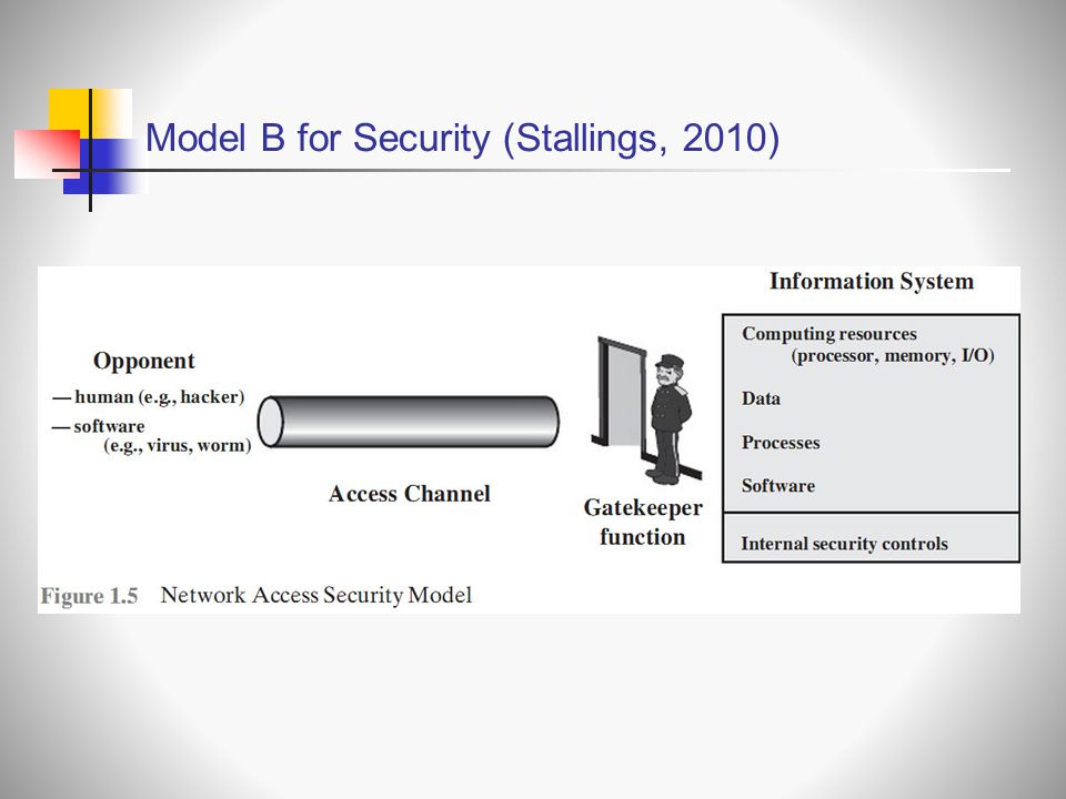 Model B for Security (Stallings, 2010)