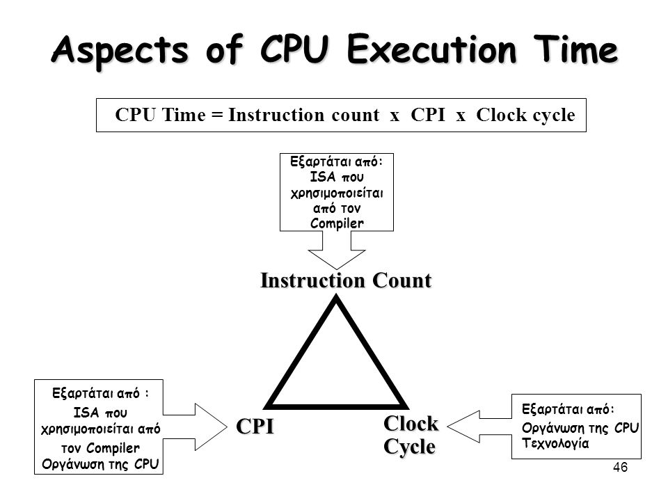 Aspects of CPU Execution Time