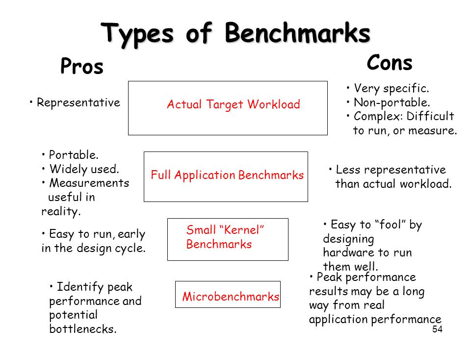 Types of Benchmarks Cons Pros Very specific. Non-portable.