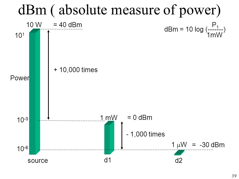 dBm ( absolute measure of power)