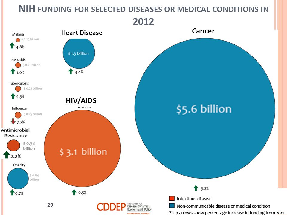 NIH funding for selected diseases or medical conditions in 2012