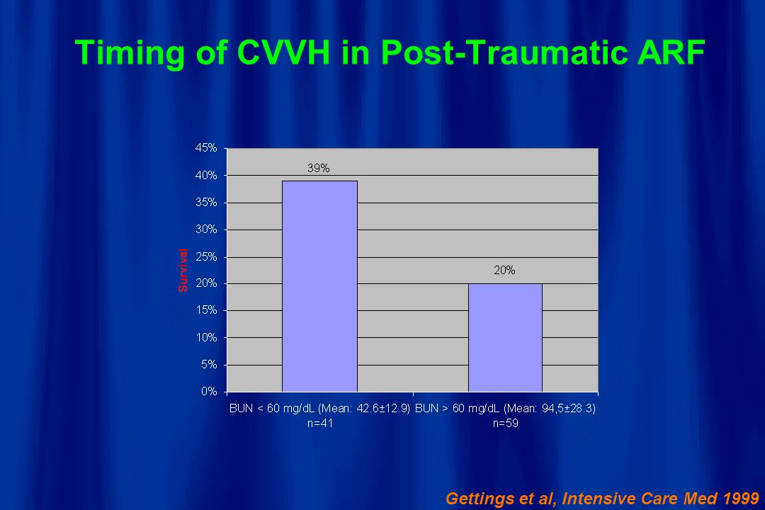 Timing of CVVH in Post-Traumatic ARF