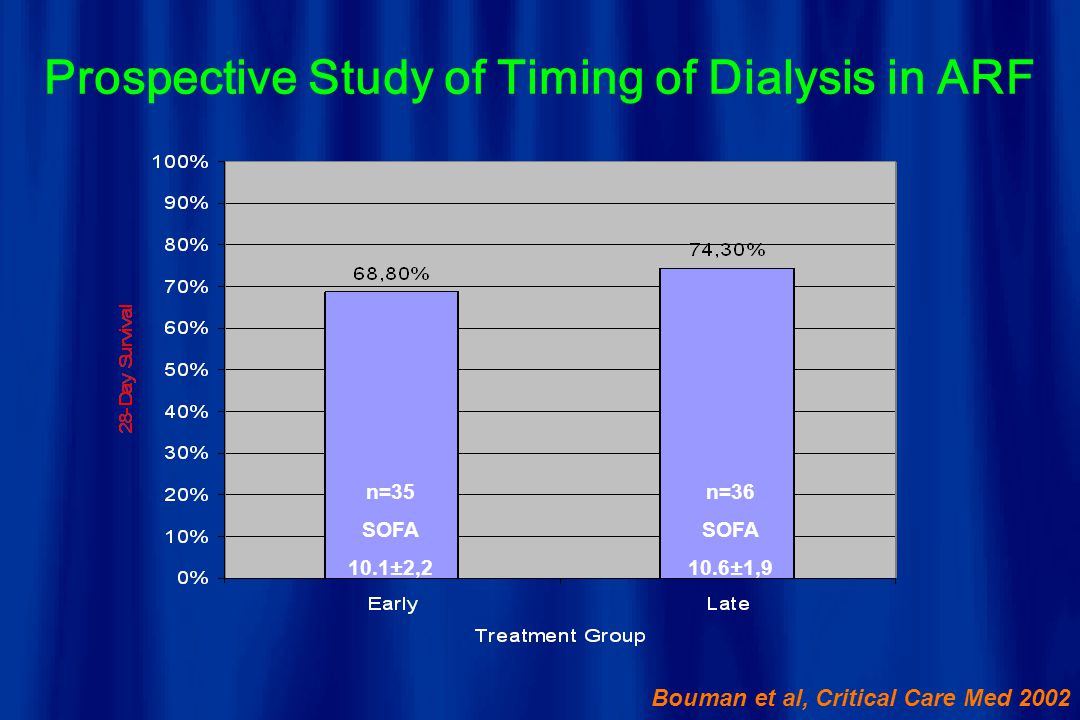 Prospective Study of Timing of Dialysis in ARF
