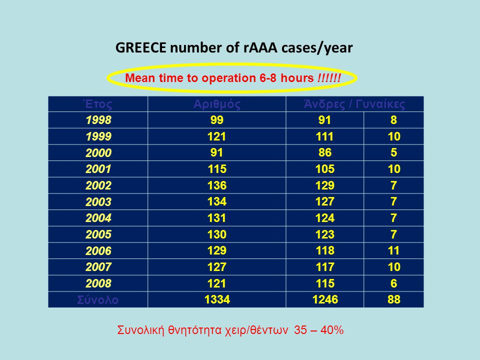 GREECE number of rAAA cases/year