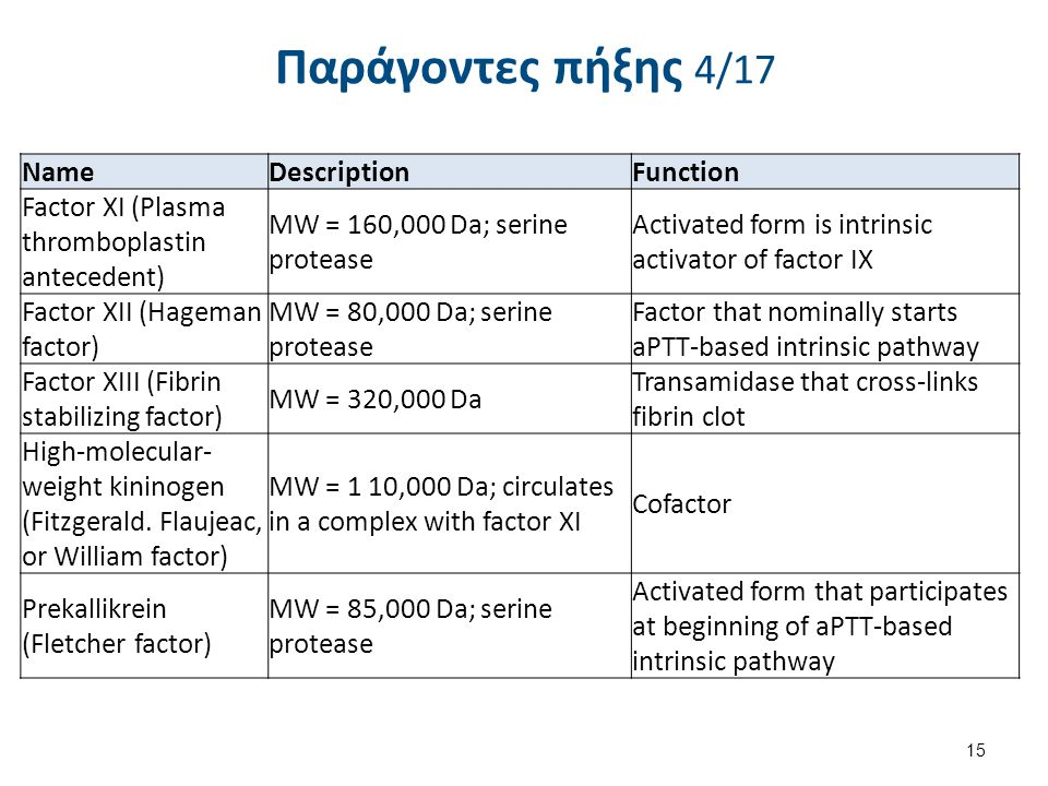 Παράγοντες πήξης 5/17 Name. Description. Function. Fibrinogen (Factor 1) Molecular Weight (MW) = 340,000 daltons (Da); glycoprotein.