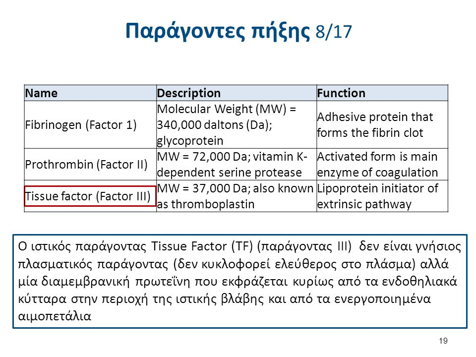 Παράγοντες πήξης 9/17 Name Description Function Fibrinogen (Factor 1)