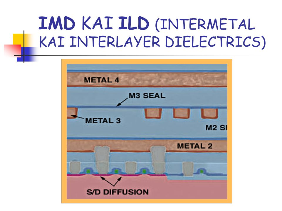 IMD ΚΑΙ ILD (INTERMETAL KAI INTERLAYER DIELECTRICS)