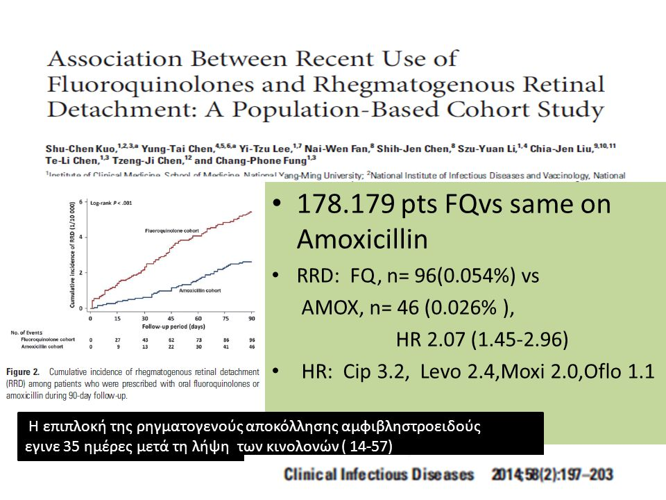 pts FQvs same on Amoxicillin