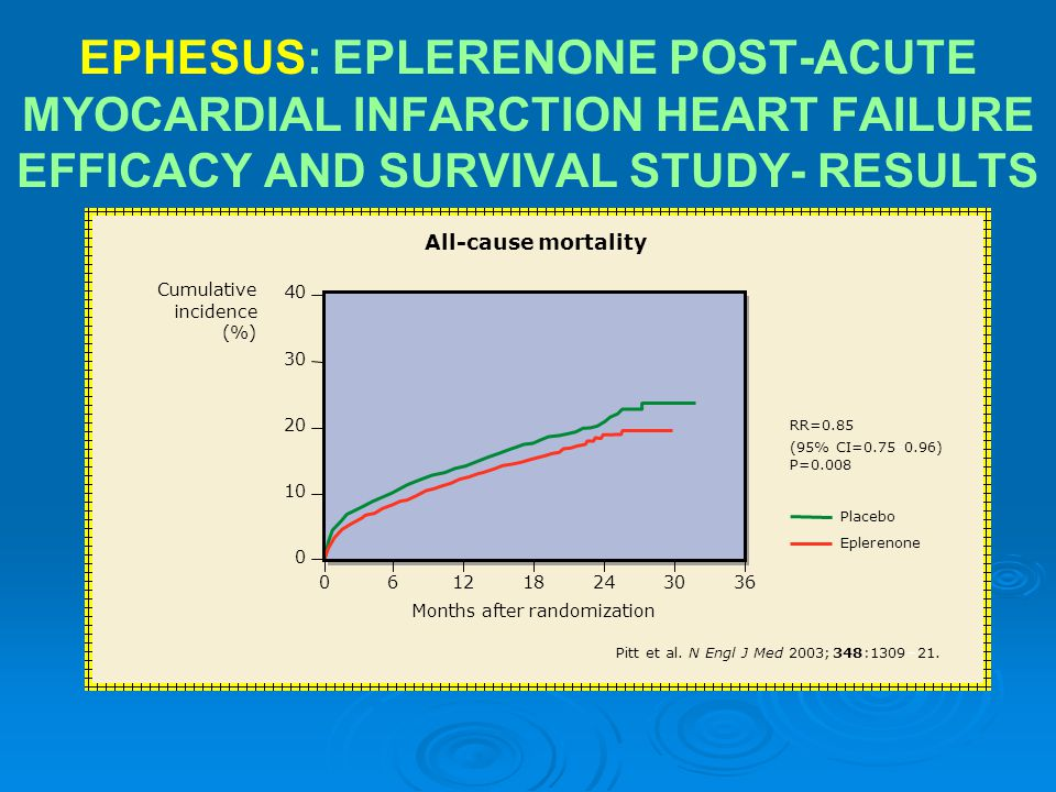 EPHESUS: EPLERENONE POST-ACUTE MYOCARDIAL INFARCTION HEART FAILURE EFFICACY AND SURVIVAL STUDY- RESULTS