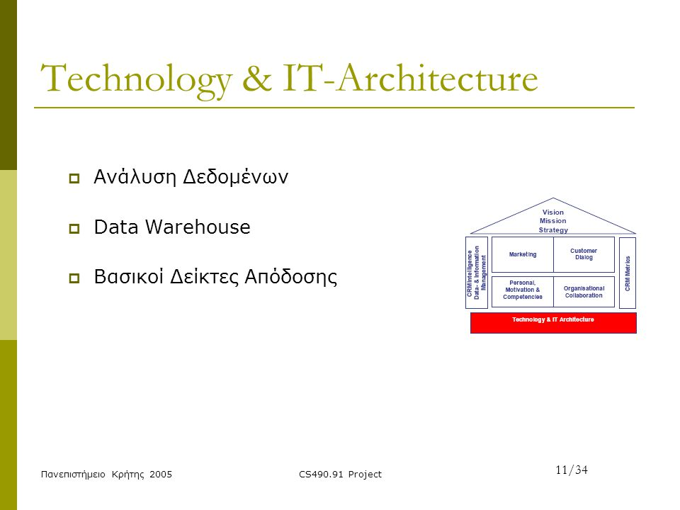 Technology & IT-Architecture