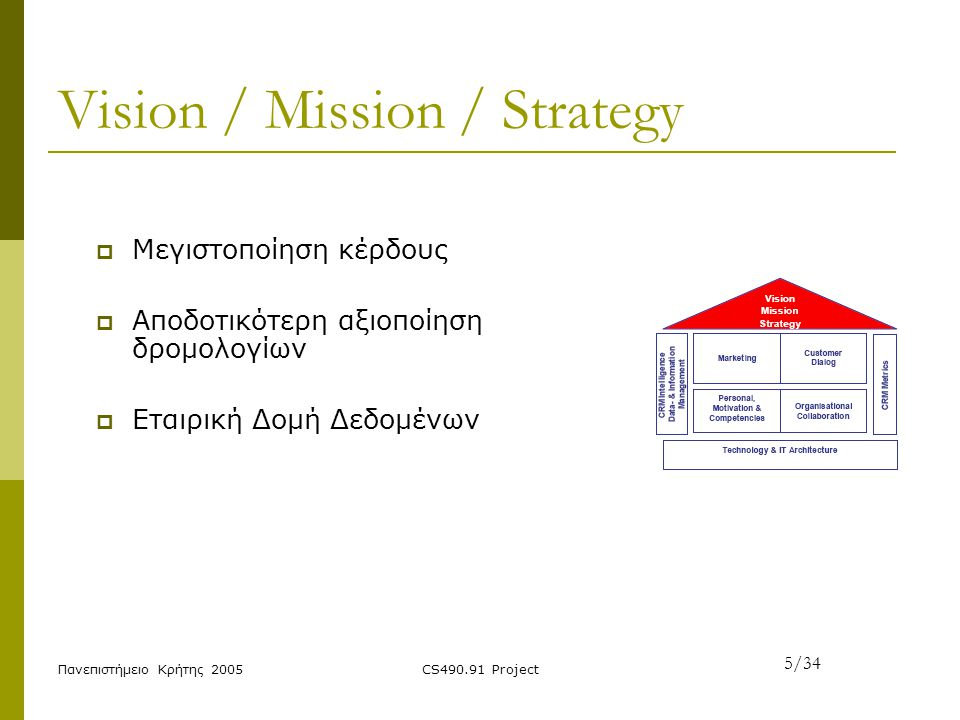 Vision / Mission / Strategy