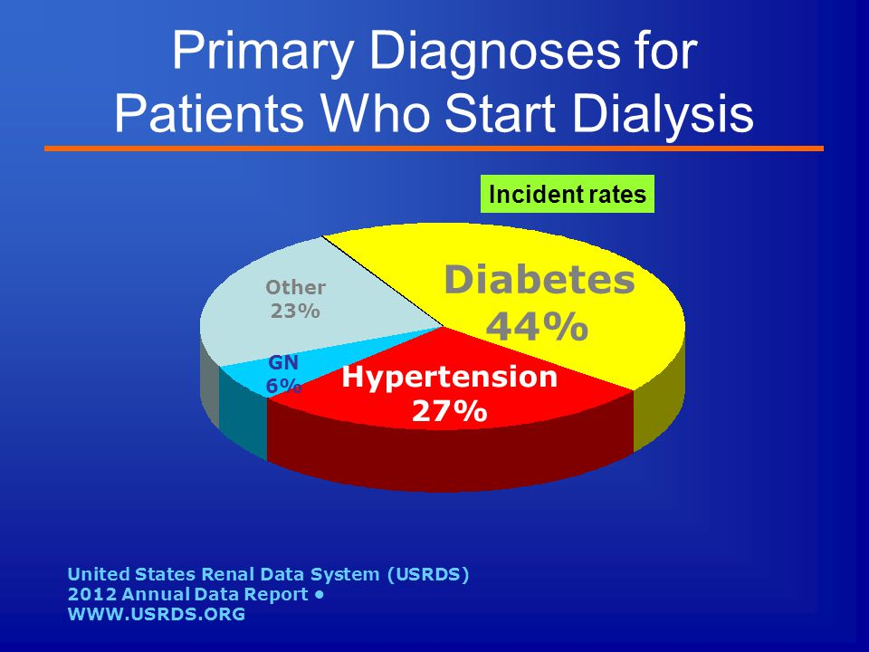 Primary Diagnoses for Patients Who Start Dialysis