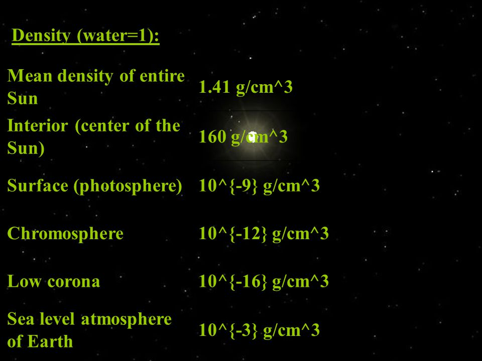 Density (water=1): Mean density of entire Sun. 1.41 g/cm^3. Interior (center of the Sun) 160 g/cm^3.