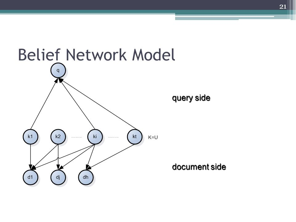 Belief Network Model query side document side