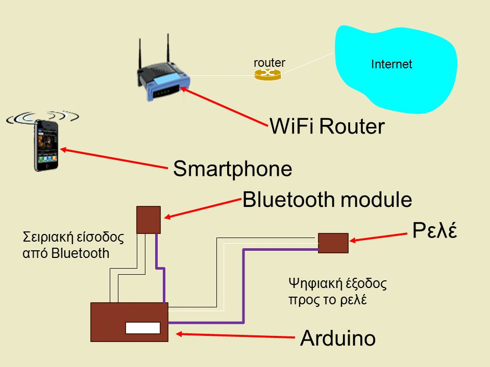 WiFi Router Smartphone Bluetooth module Ρελέ Arduino