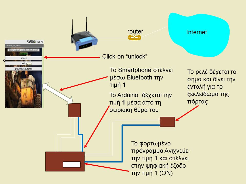 Internet router. Click on unlock To Smartphone στέλνει μέσω Bluetooth την τιμή 1.