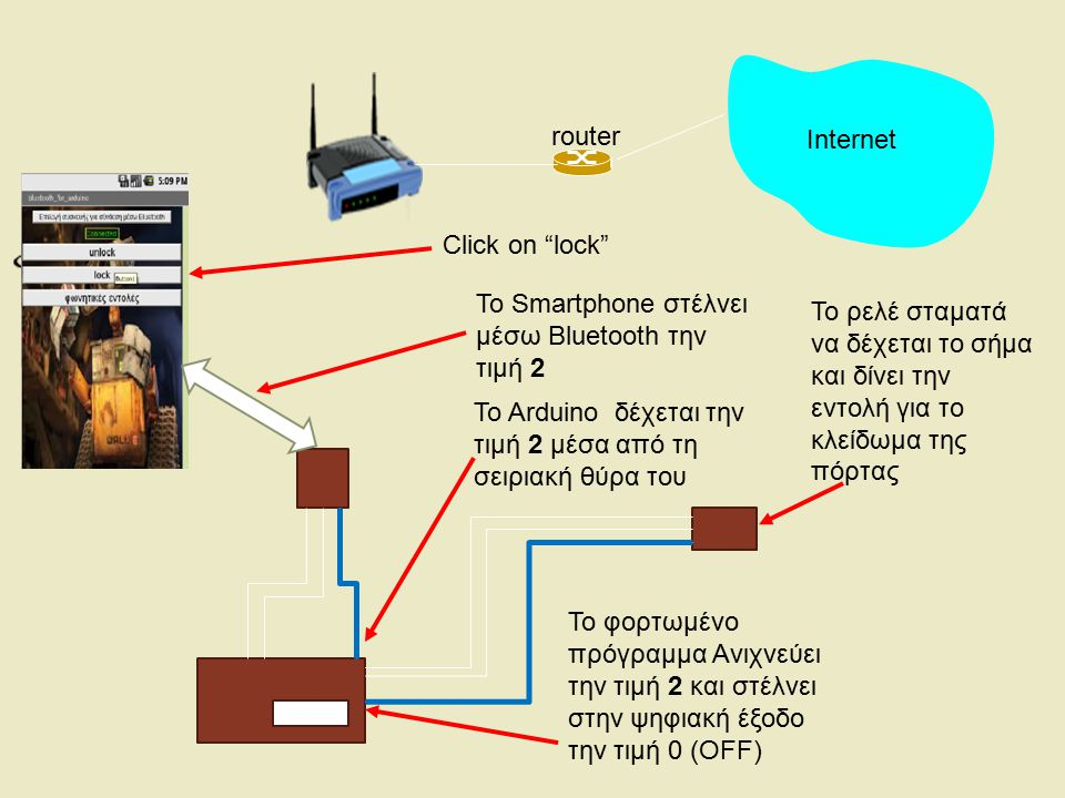 Internet router. Click on lock To Smartphone στέλνει μέσω Bluetooth την τιμή 2.