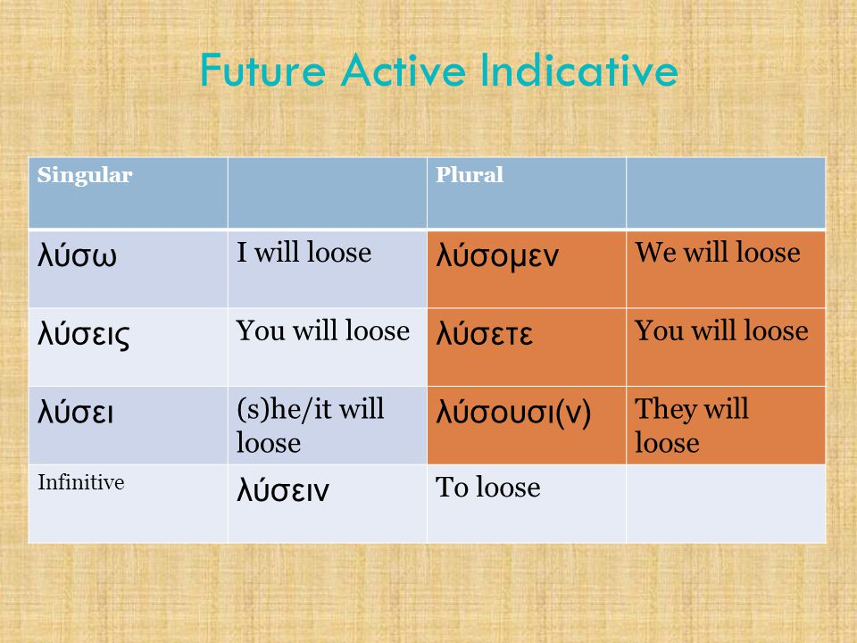 Future Active Indicative